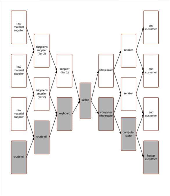 supply chain flow chart template online min