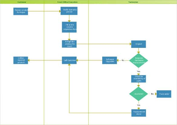 swimlane flowchart template download min