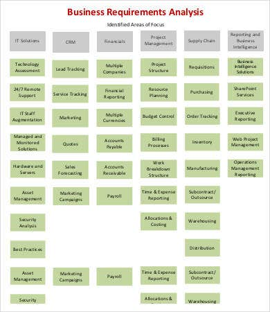 Perfect Business Requirements Analysis Template