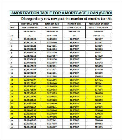 Amortization Tables   Free Word Excel Pdf Documents Download