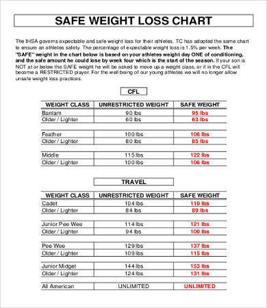 Safe Weight Loss Chart Template