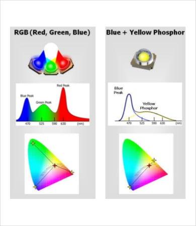 led color temperature chart