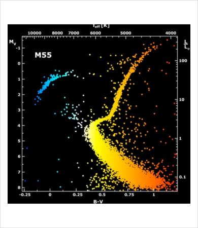 star color temperature chart
