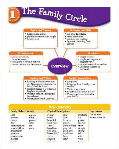 family tree circle chart template