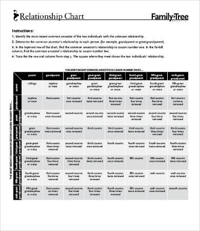 family relationship tree chart