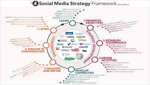 Social Media Strategy Example - 8+ Free Word, PDF Documents