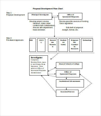 proposal development flow chart