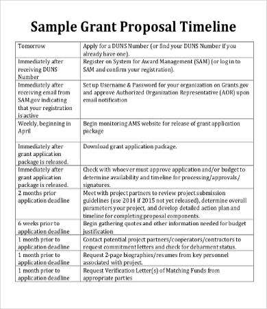 Grant proposal timeline gallery project proposal simple for Rfp timeline template