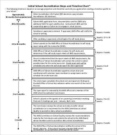 Initial School Accreditation Steps and Timeline Chart
