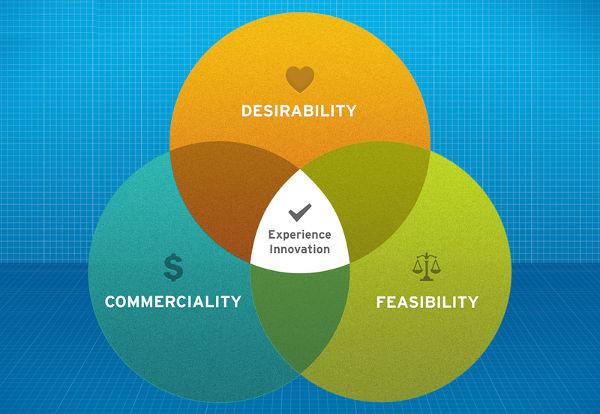 venn diagram for presentation1
