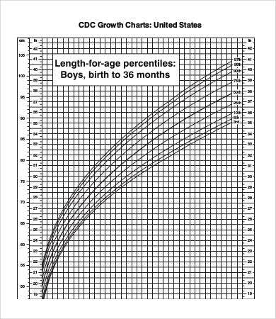 fetal weight length percentile chart