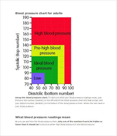 blood pressure graph chart template