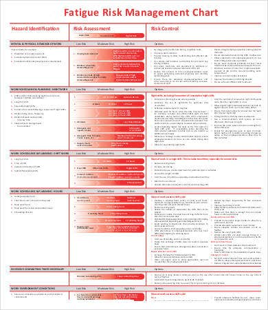 Fatigue Risk Management Chart Template