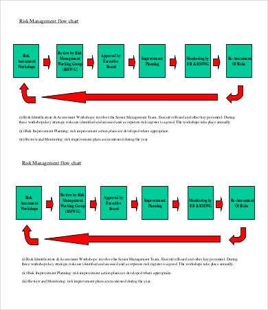 Risk Management Flow Chart Template