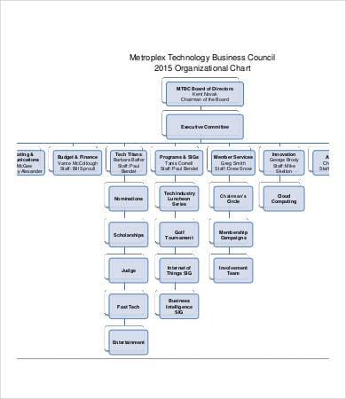 volunteer organizational chart template