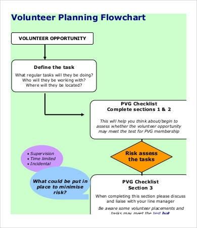 volunteer planning flow chart template