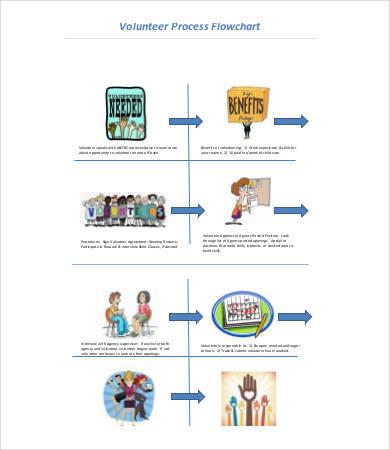 volunteer process flow chart template