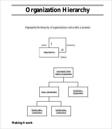 Large organizational chart template 9 free word pdf documents large hierarchical business organizational chart template accmission Image collections