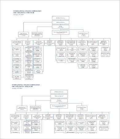 Large IFC Organizational Chart Template