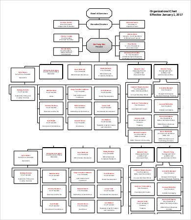 Large World Bank Org Chart Template