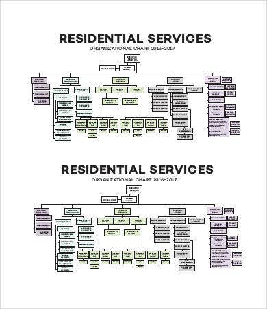 Large Residential Services Organizational Chart Template