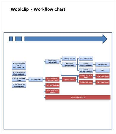 Sample Workflow Chart Template