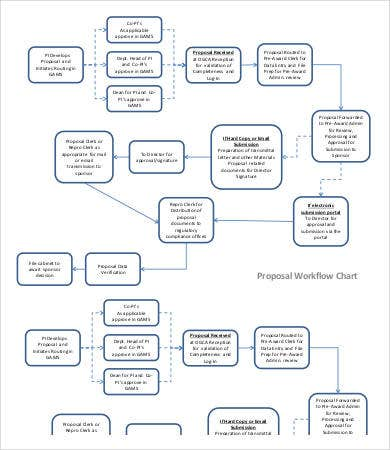 Proposal Workflow Chart Template