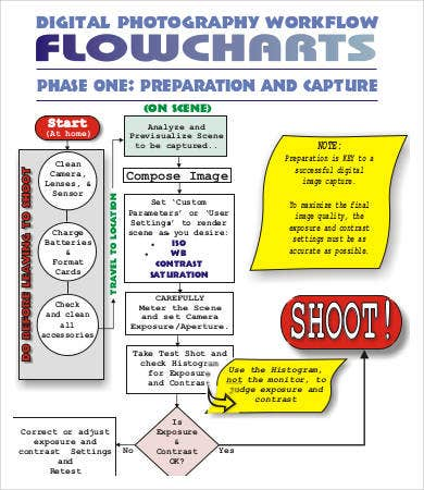 digital photography workflow flow chart template