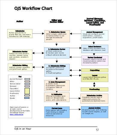 OJS Workflow Chart Template
