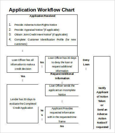 Application Workflow Chart Template