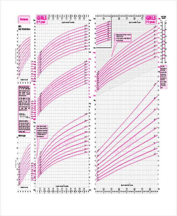 Doc736568 Baby Development Chart 25 best ideas about Child – Baby Development Chart