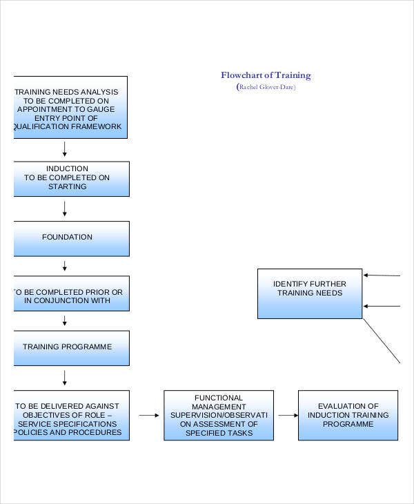 basic training flow chart template