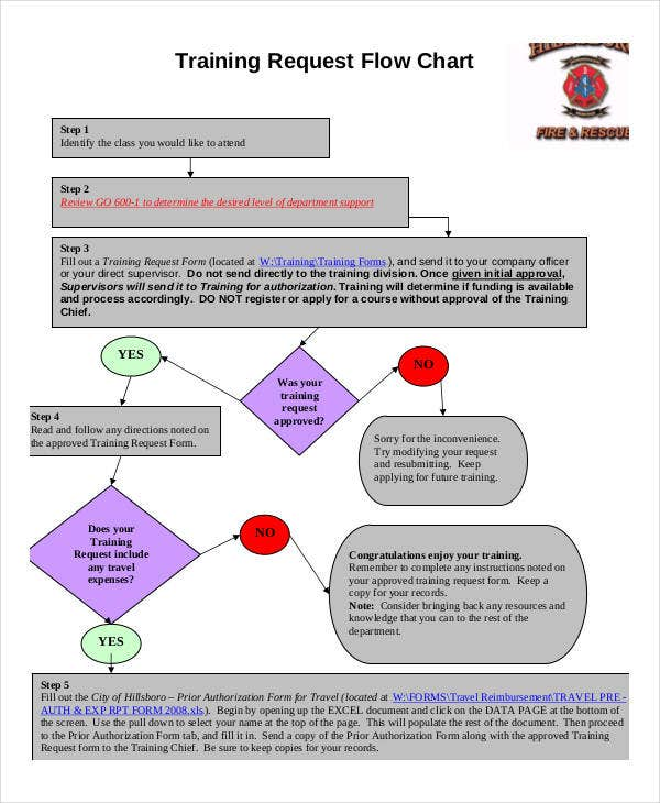 training request flow chart template