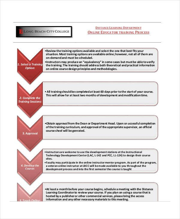 design review process template - training flow chart templates 7 free word pdf format