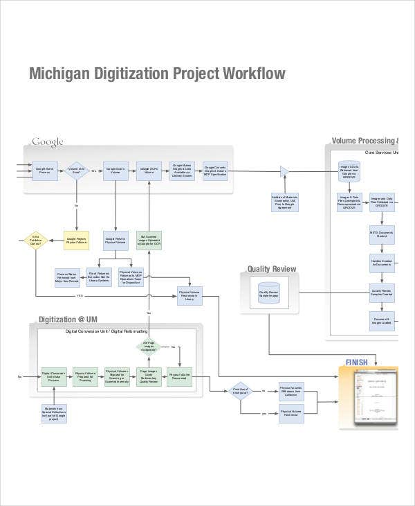 project work flow chart template