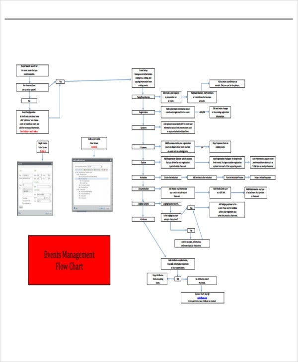 event management process flow chart template