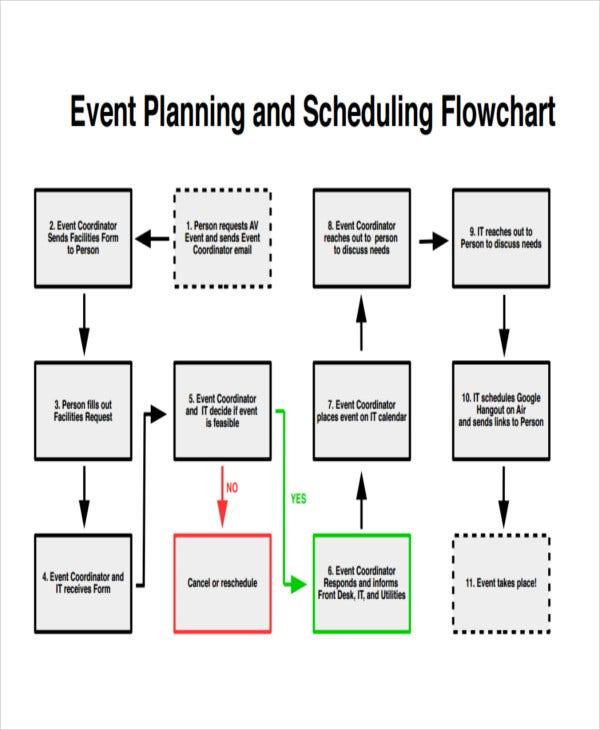 event planning flow chart template