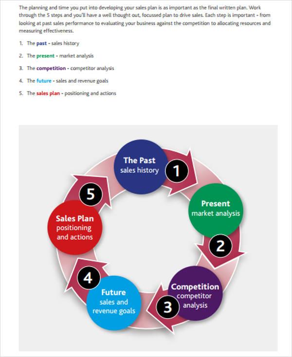 it sales developing plan template