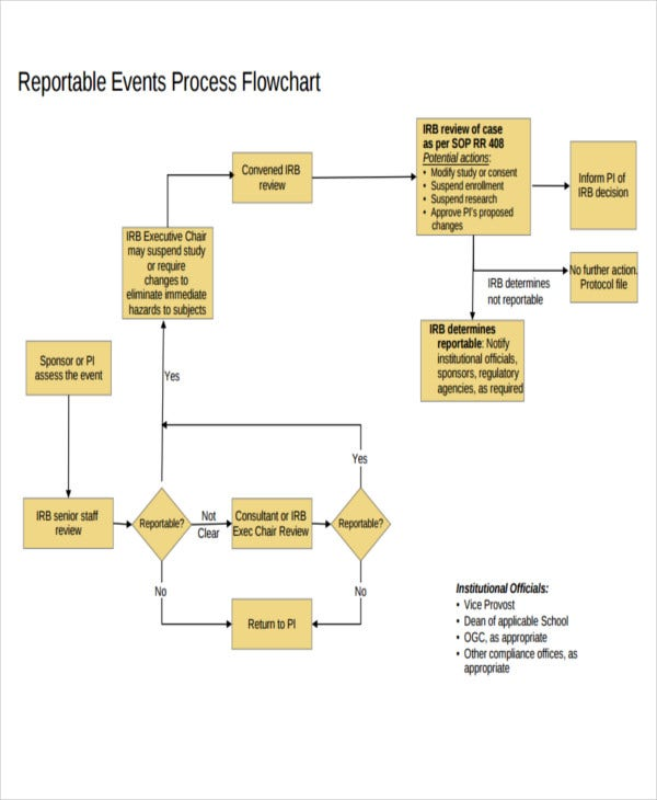 event process flow chart template
