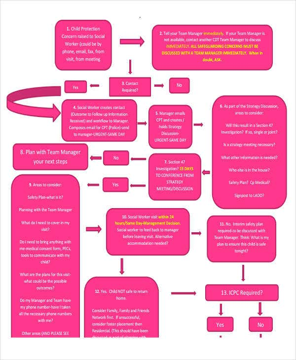 social event flow chart template