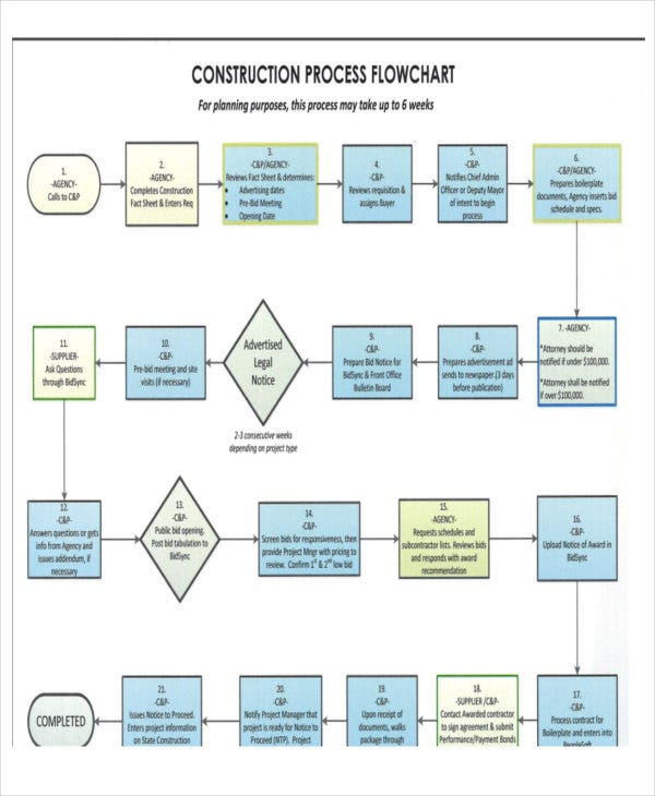 construction company flow chart template