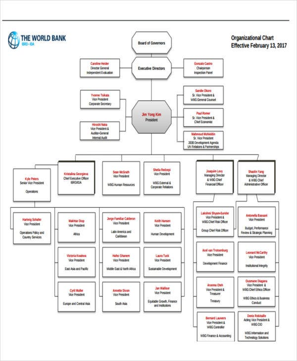 Company Flow Chart Templates - 6+ Free Word, PDF Format Download ...