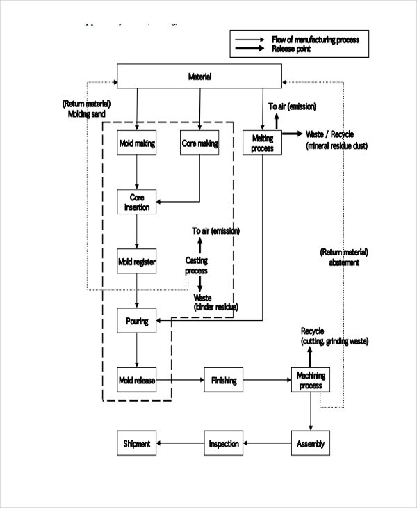 manufacturing company flow chart template