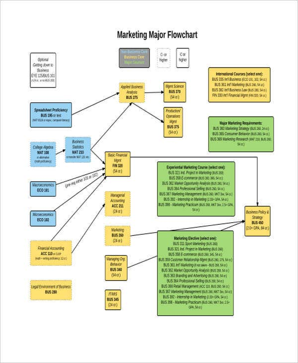 Marketing Flow Chart Templates  Free Word Pdf Format Download