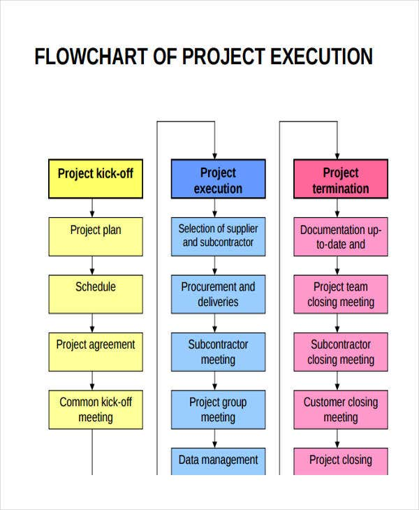 Project flow chart templates 6 free word pdf format for Project management workflow template