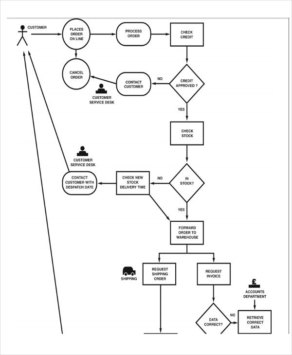 company business process flow chart template