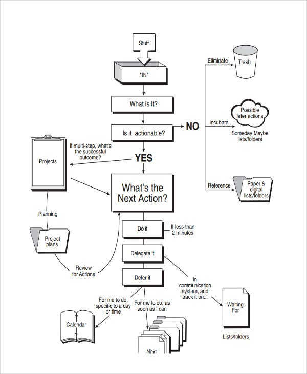 company work flow chart template