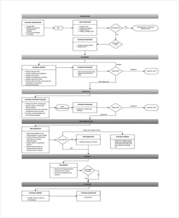 Marketing Flow Chart Templates 5 Free Word Pdf Format Download