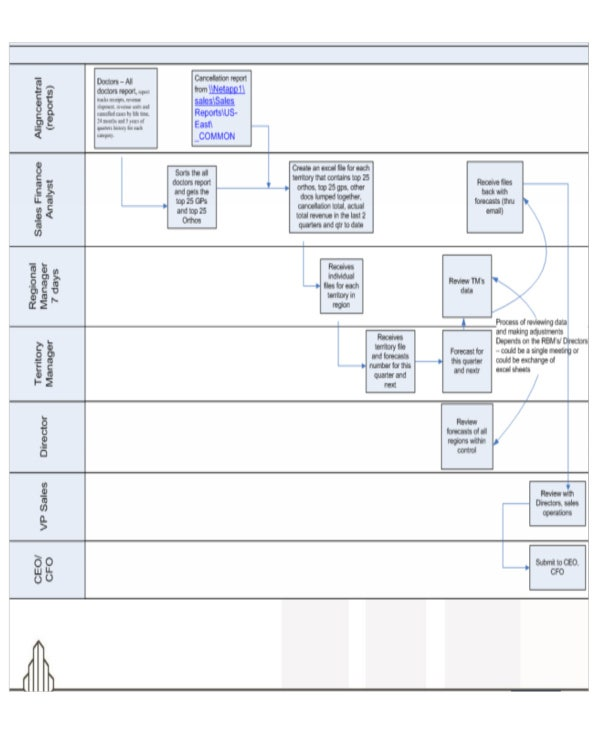 6+ Sales Flow Chart Templates - 6+ Free Word, Pdf Format Download