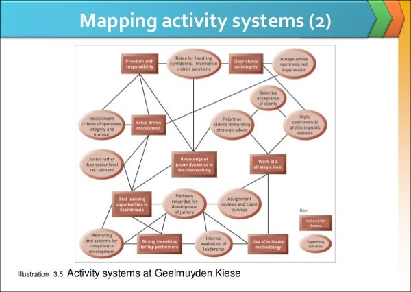 information mapping word template - 6 activity map templates free word pdf format download